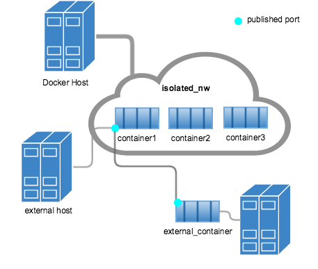 Entendendo a rede no Docker · Docker para Desenvolvedores